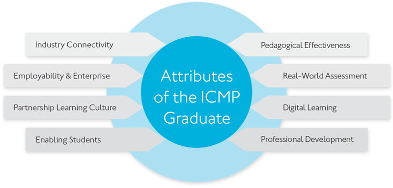 Attributes of the ICMP graduate